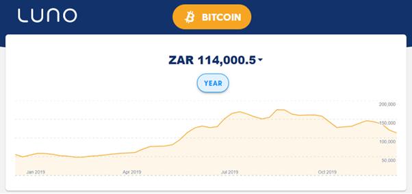 luno bitcoin ár zar)